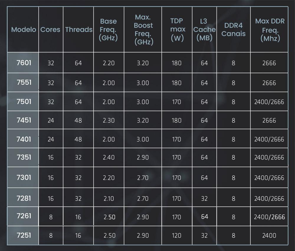 Processadores-AMD-Epyc-7000-series