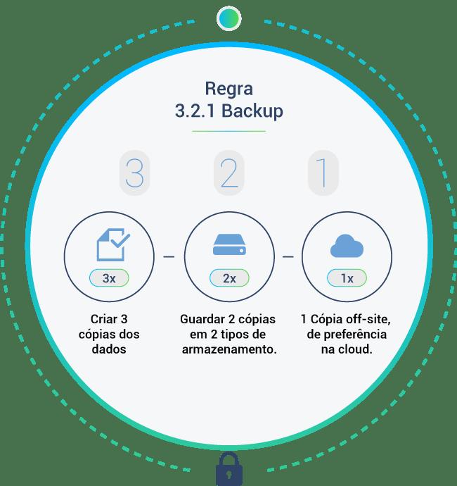 cibersegurança-backup-3-2-1