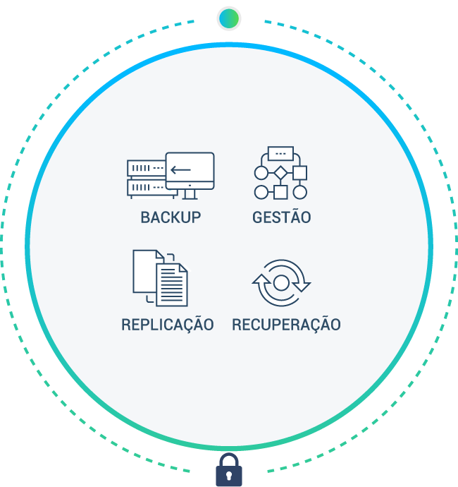 cibersegurança-disaster-recovery
