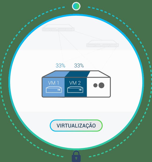cibersegurança-virtualização