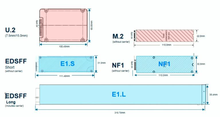 Comparação-NVMe-EDSFF