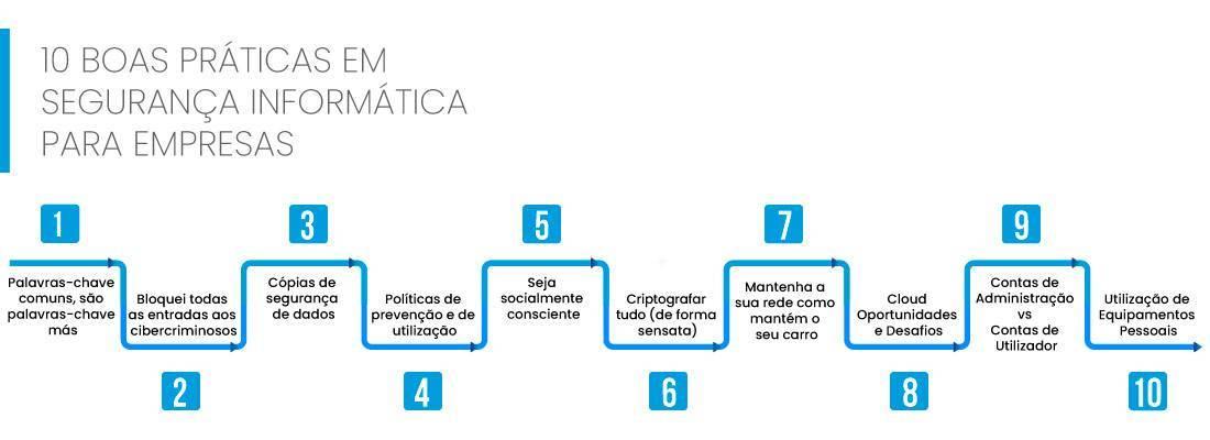 10-boas-praticas-segurança-informática