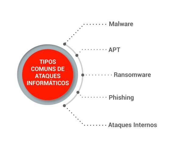 tipos-comuns-ataques-informaticos